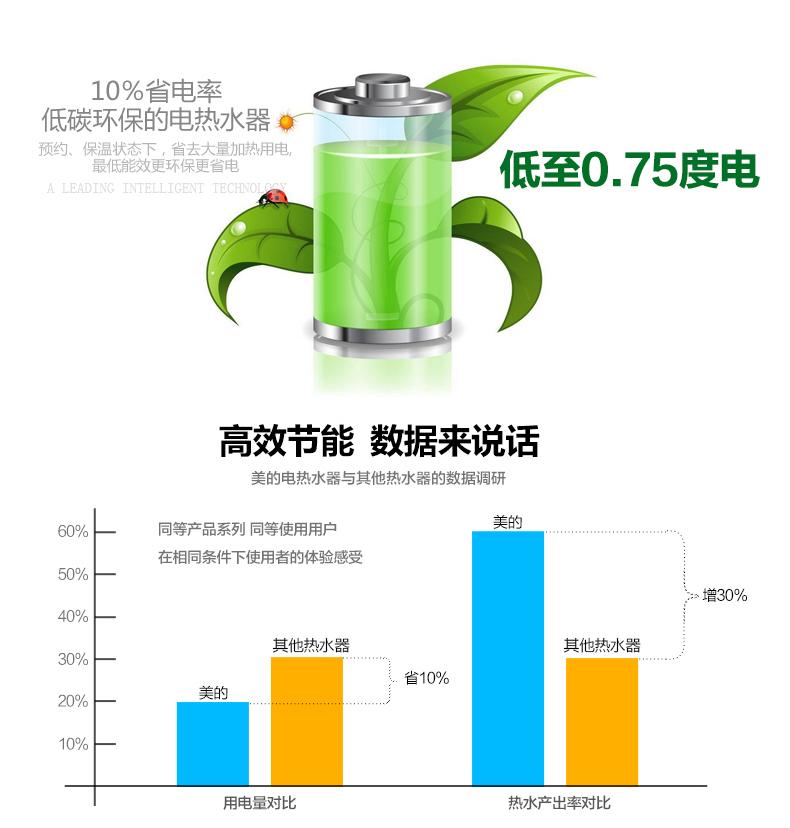 电热水器 机械式 速热节能 安全 f60-21wa1(60l双码)